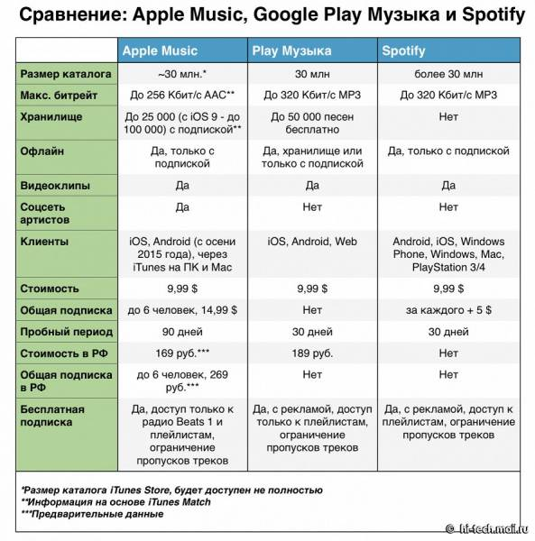 Apple Music, Google Play Музыка или Spotify — что выбрать?